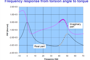 Stability of Torsional Vibrations