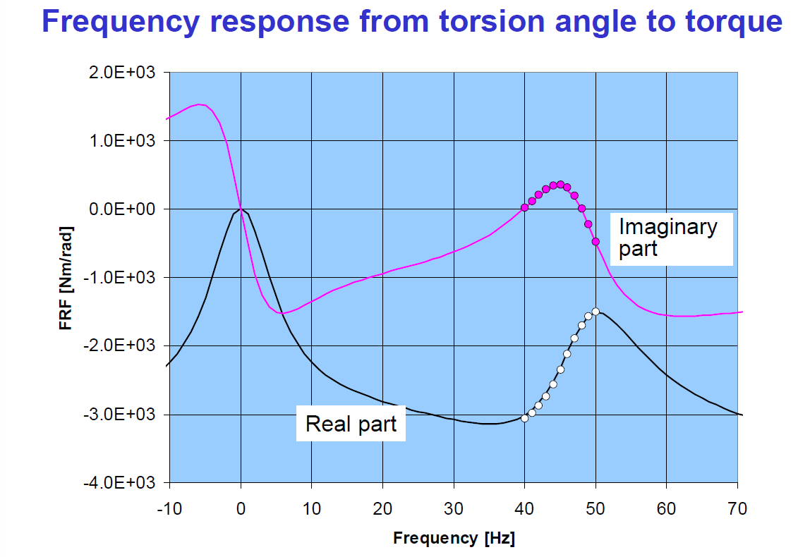 an analysis of the frequency response representation Concepts in the time domain and frequency domain analysis of signals and systems not  notes for signals and systems  ct lti frequency response and filtering.