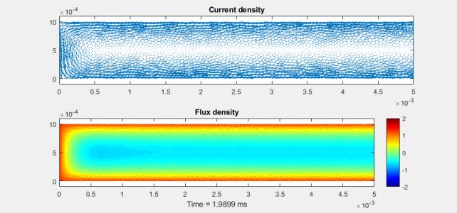 Induced eddy currents in sheet – SMEKlib example